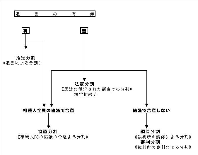 遺産分割図