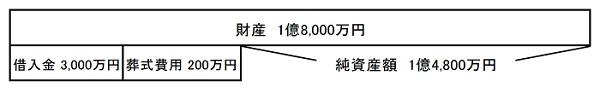 純資産額の計算